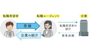 転職エージェントのビジネスモデル画像